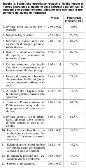 difficoltà a urinare summary 2016