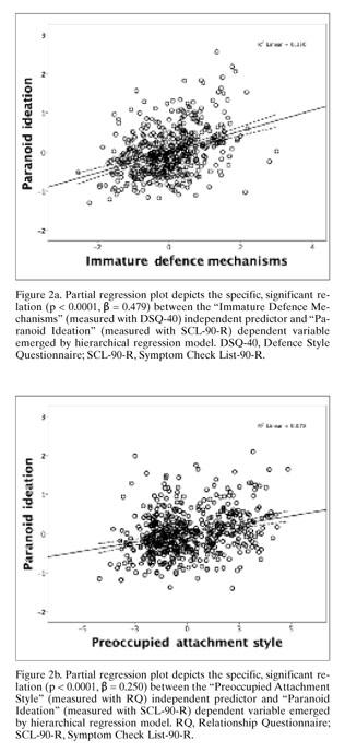 Rivista di Psichiatria | Defence mechanisms and attachment styles in